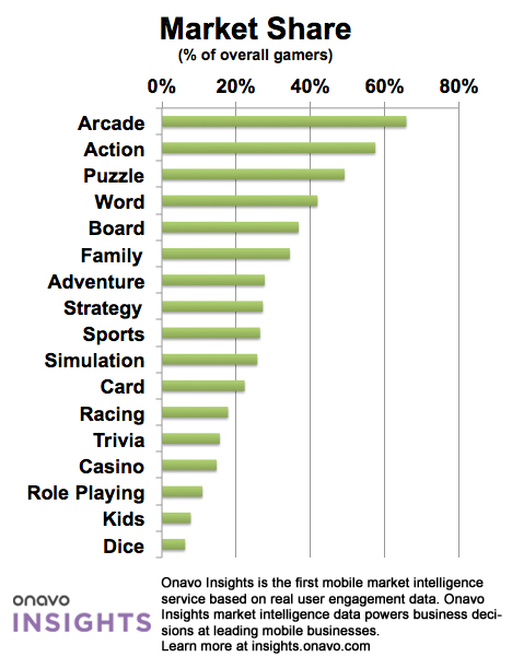 Market Share Arcade games are most popular with iPhone owners, but slot machine apps keep them hooked the longest