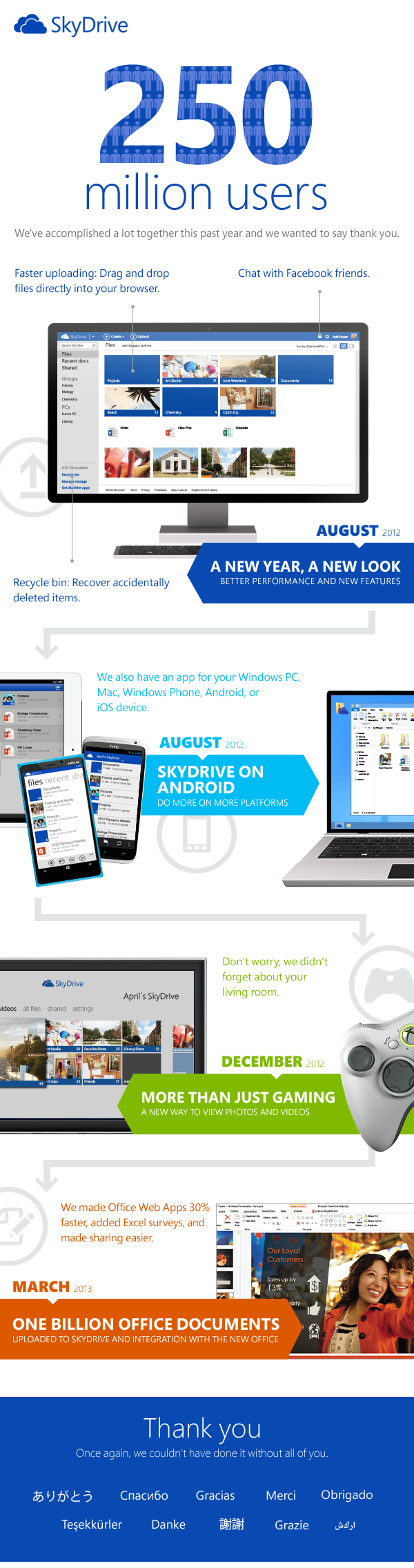 SkyDrive Anniversary 3DCCE54E Microsofts SkyDrive passes 250m users, adding 50m since the launch of Windows 8 seven months ago