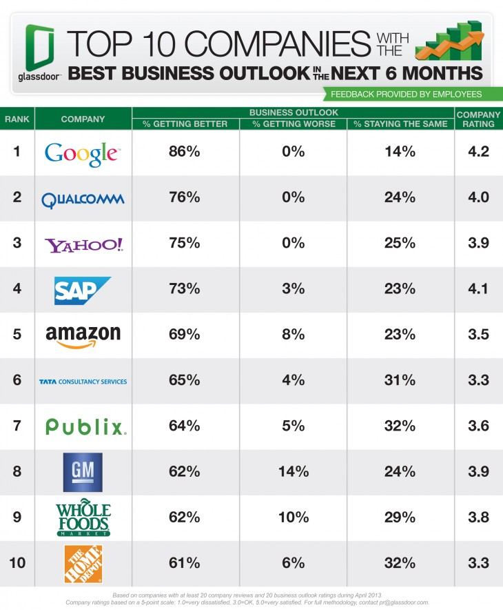 Top 10 Companies Best Business Outlook 730x884 Glassdoor: Google employees most optimistic about business outlook, followed by Qualcomm, Yahoo, SAP, and Amazon