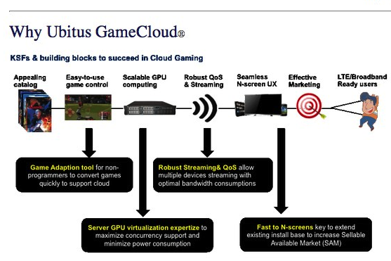 Ubitus Inc.1 Taiwanese cloud gaming firm Ubitus raises $15 million from Samsung Ventures and others