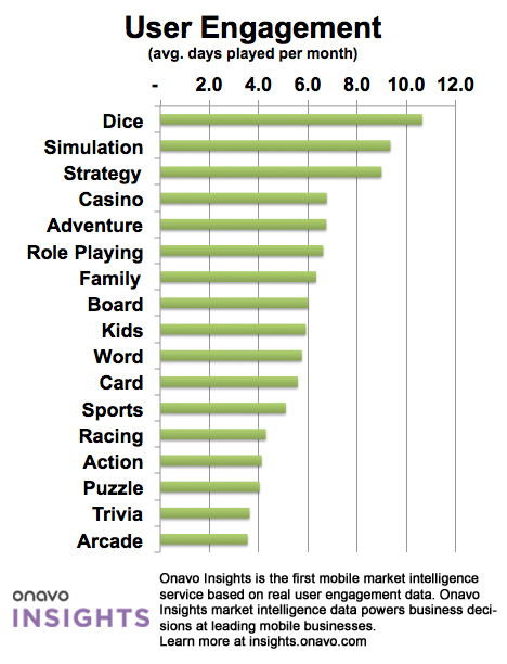 User Engagement Arcade games are most popular with iPhone owners, but slot machine apps keep them hooked the longest