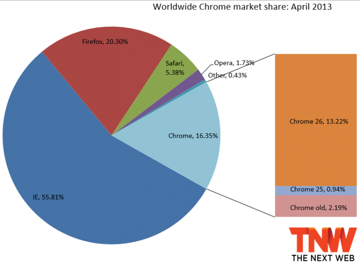 chrome april 2013 730x533 IE10 doubles market share thanks to Windows 7 debut, pushing IE9 below 20% as Firefox gains and Chrome loses