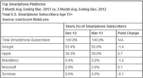 comscore os march 2013 comScore: Apple nears 40% share of US smartphones, Samsung gains; Android down third month in a row