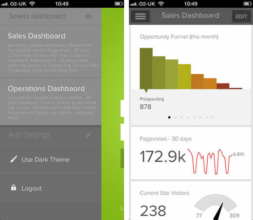 geckoboard1 Geckoboard launches iOS app to help businesses track key data using customizable virtual dashboards