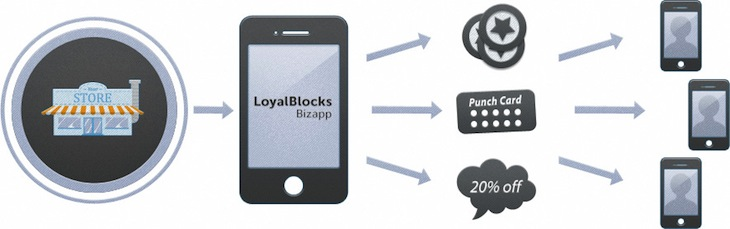 img 51 NYC based LoyalBlocks raises $9 million for its automated mobile loyalty program