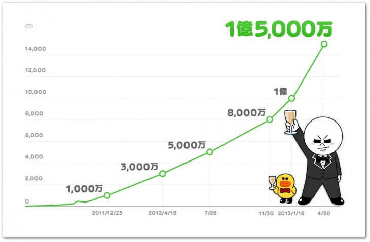 line 150m 730x478 Asian chat app Line passes 150m downloads thanks to growth in Spain and Latin America