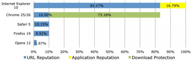 nss labs may 2013 730x237 Latest study finds IE10 is better at blocking malware than Chrome, Safari, Firefox, and Opera