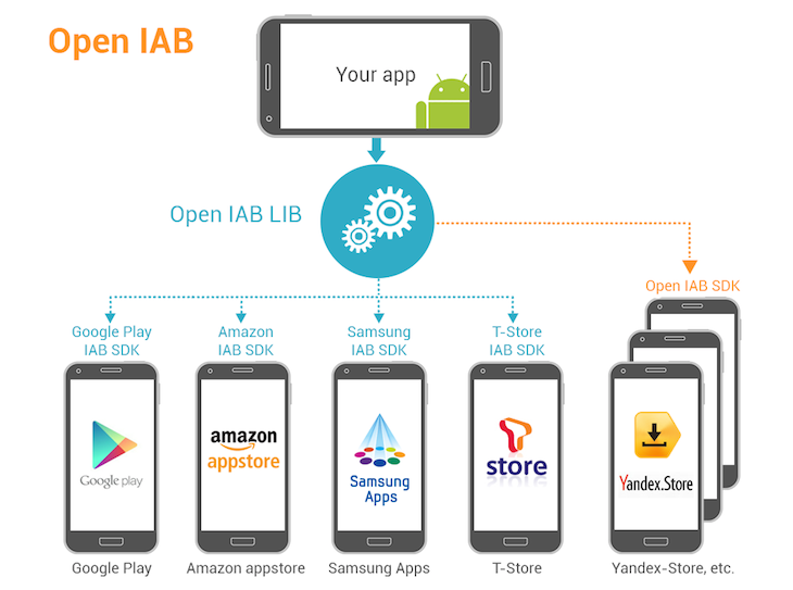 openiabdiagram2 Opera and Yandex start One Platform Foundation to help the Android ecosystem evolve