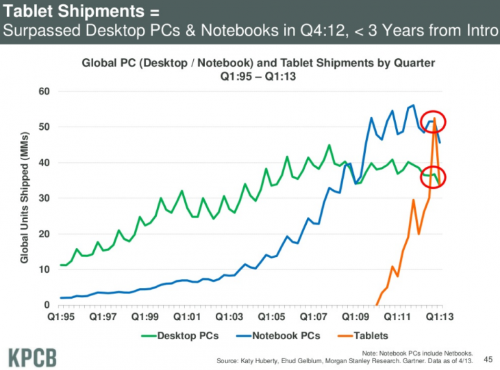 tablet shipments 730x541 Mary Meekers Internet Trends Report 2013: Tablet shipments surpassed desktops, laptops in just three years