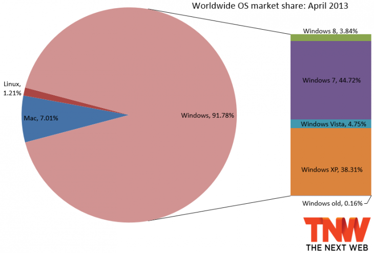 windows april 2013 730x494 Windows 8 now up to 3.84% market share but the Windows platform loses overall as all other versions decline