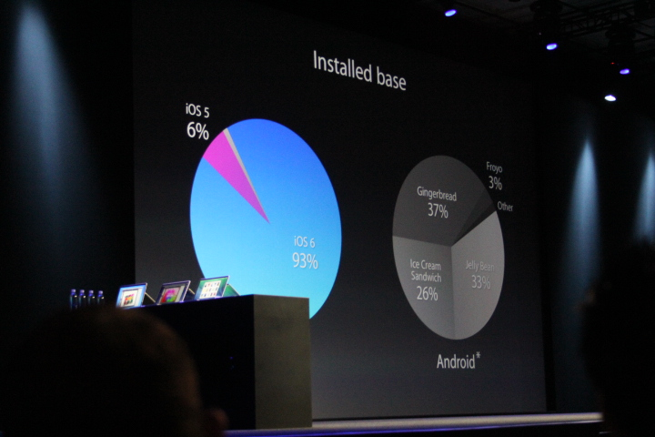 0106 Apple announces over 600m iOS devices sold to date, with over 90% of users on the latest version