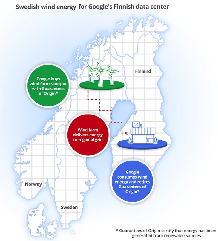 Google Nordic PPA Infographic Google buys 10 years of renewable energy to power its Finnish data center with Swedish wind