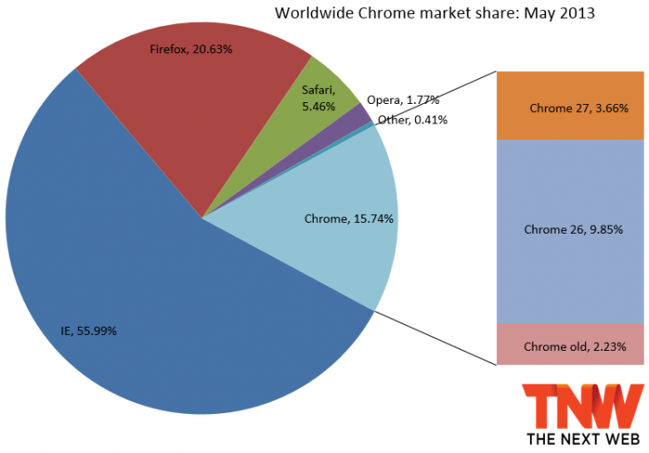 chrome may 2013 730x510 IE10 blows past IE7 and IE6s combined market share, Firefox gains too, but Chrome hits 21 month low