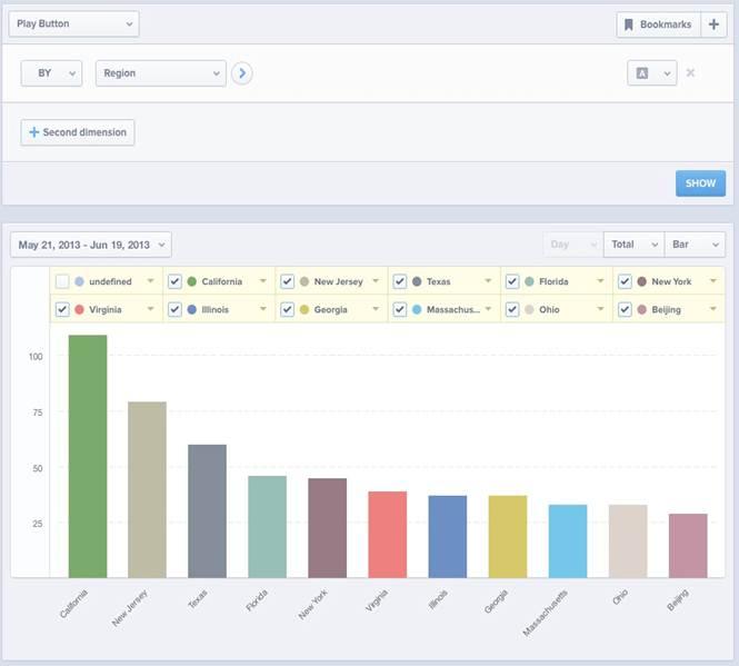 image005 Mixpanel updates its Web and app analytics platform so marketers can track specific groups of users
