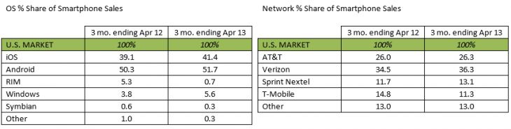 kantar april 2013 730x185 Kantar: Android took 52% of US smartphone sales in April, but iOS and Windows Phone are growing faster