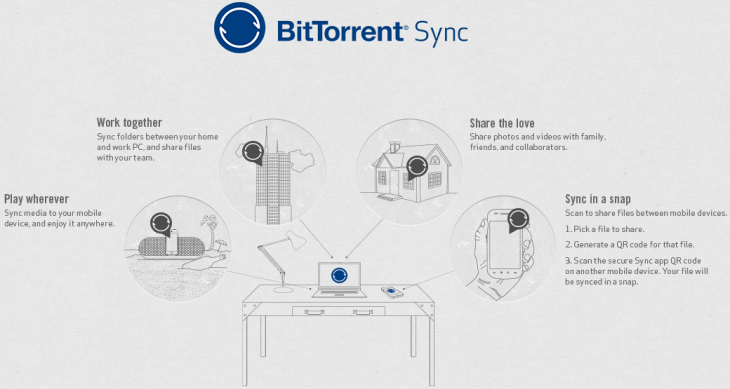 071613 bt sync DITL graphic 730x389 With 8PB synced already, BitTorrent launches Sync beta with versioning, one way syncing, and an Android app