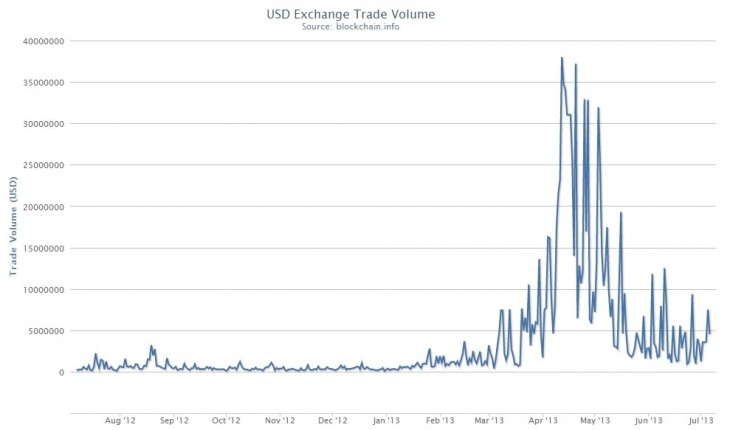 2013 07 05 12h58 46 730x430 As Bitcoins dollar exchange volume slips, the virtual currencys value continues to fall