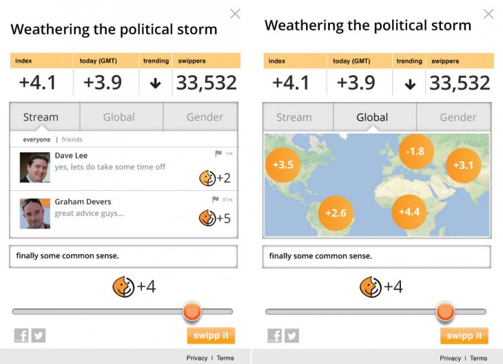 Politial widgetstream new 730x528 Swipps new widget for WordPress blogs captures reader sentiment in real time
