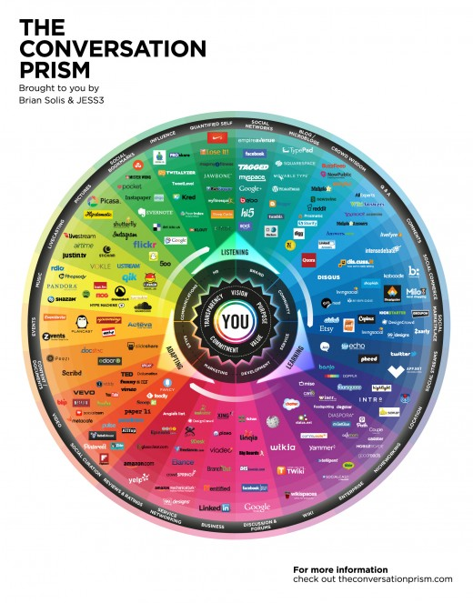 TCP4 520x663 Reorganizing the social media landscape with the updated Conversation Prism