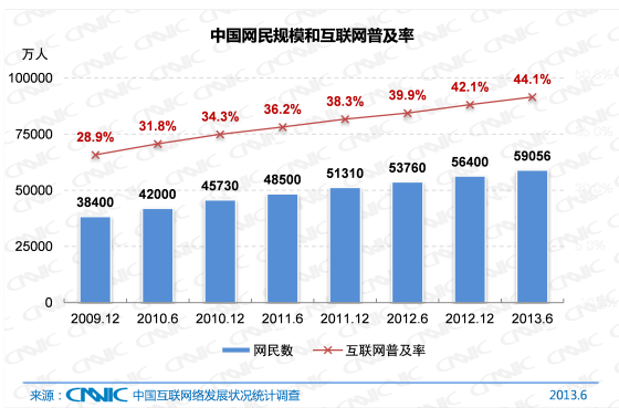 U2550P2DT20130717103220 Report: 70% of first time Internet users in China surf the web on a mobile device