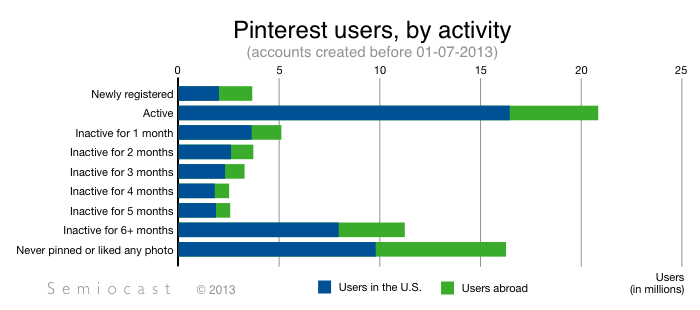 pinterestusersbyactivity201307.pnglosslessC815AE0F47646678E71A344C2AC20FB6 Semiocast: Pinterest now has 70 million users and is steadily gaining momentum outside the US