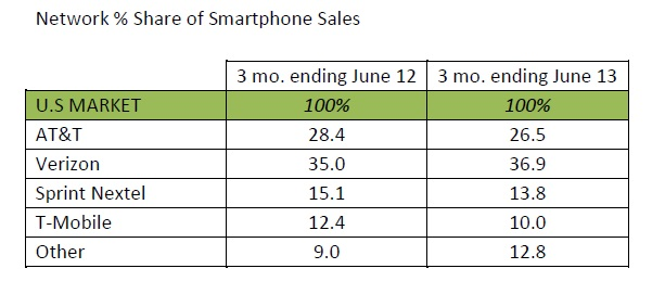 us operator sahre kantar Android top US smartphone platform with 52% of sales, Windows Phone charts highest growth: Kantar
