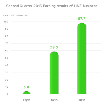 LINE Chart Whats the future of mobile messaging apps? E commerce, among other things.