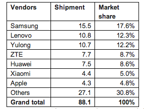 Screen shot 2013 08 06 at PM 04.26.14 Xiaomi muscles past Apple to take sixth place in Chinas smartphone market as Samsung stays on top