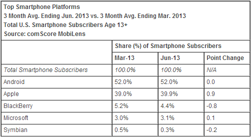 comscore june os 2013 comScore: Apple takes 39.9% share as top US smartphone maker, Samsung continues to gain; Android stays flat