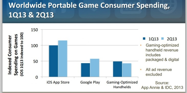 idc app annie 730x364 First iOS, now Android makes more money from games than PSP, Vita, DS and 3DS