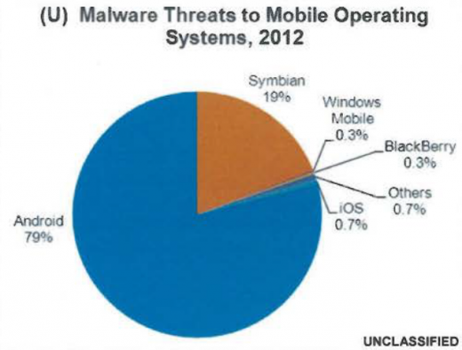 mobilemalware 520x395 Internal US government memo warns authorities about Android malware threats