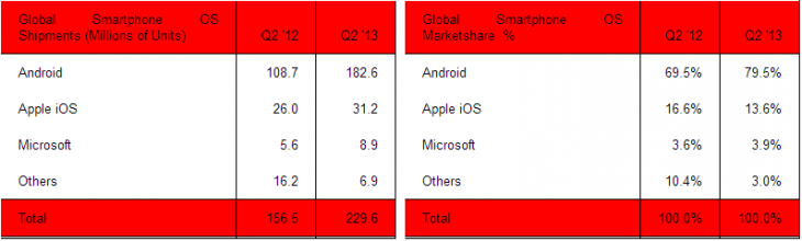 smartphones q2 2013 sa 730x220 Strategy Analytics: Android smartphone shipments up to 79.5% in Q2 2013, iOS down to 13.6%, Windows Phone at 3.9%