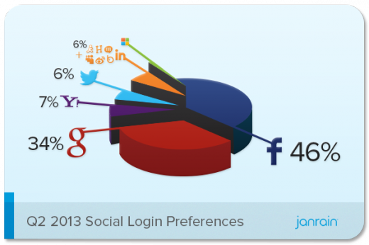 Q2 2013 Social Login Preferences 520x346 MyOpenID to shut down. Will be turned off on February 1, 2014