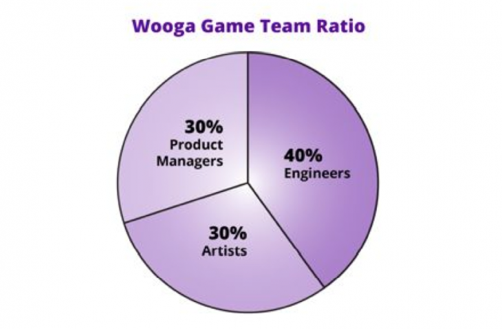 Screen Shot 2013 09 07 at 14.26.06 730x478 Using independent teams to scale a small company: A look at how games company Wooga works