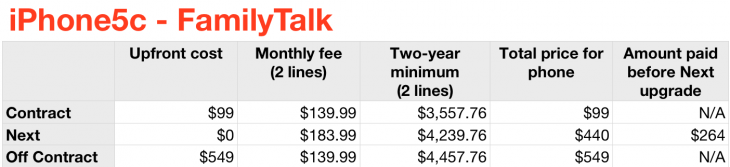 iphone5c familytalk 730x167 Should you purchase the iPhone 5s and 5c on AT&T, Sprint, T Mobile or Verizon? Heres the math