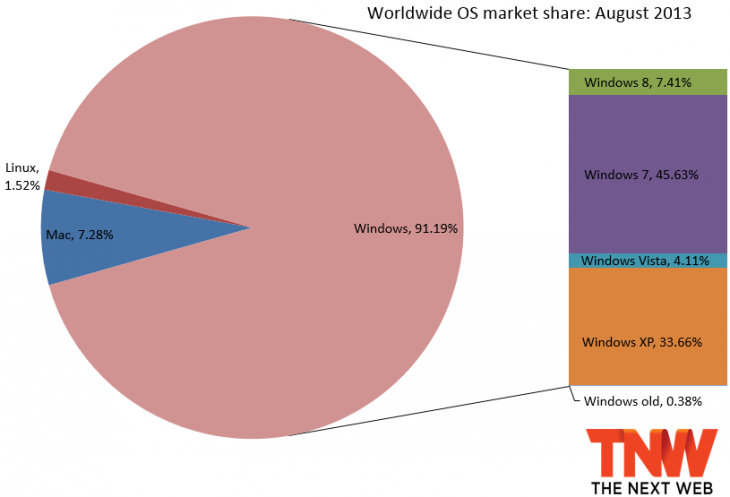 os share net apps august 2013 730x497 Windows 8 rockets to 7.41% market share as Windows XP falls below 35% mark