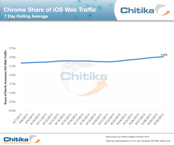 Chitika Chrome 730x608 Google Chrome reportedly accounts for 3% of iOS Web traffic in North America