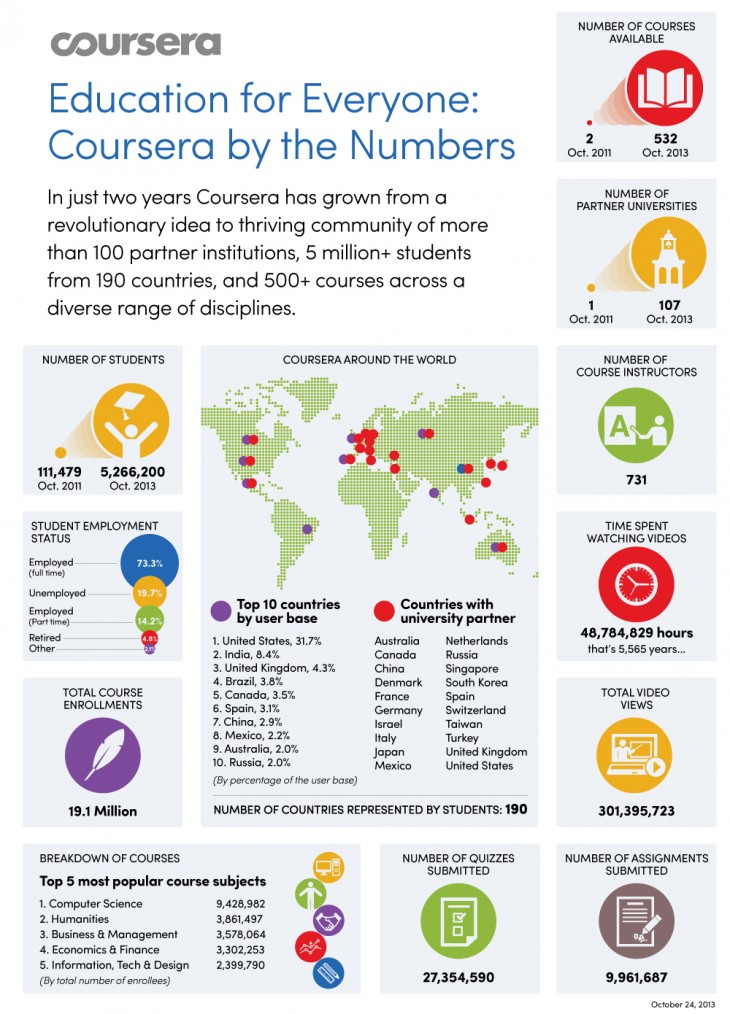 Coursera Infographic 730x1014 Coursera partners with 13 new institutions to pass 100 total, eclipses 5 million students and 500 courses too