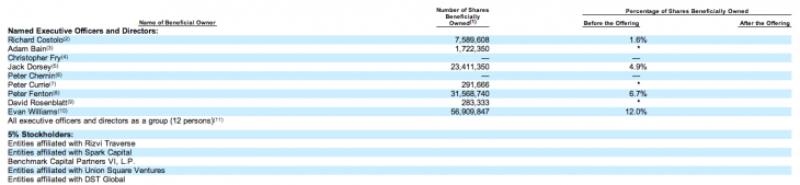 Screen Shot 2013 10 03 at 2.23.59 PM 730x169 Twitter IPO filing reveals company looks to raise $1 billion