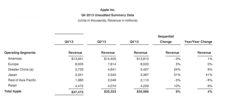 Screen Shot 2013 10 28 at 1.49.30 PM 730x3321 Despite success in Japan and China, Apple is content to leave Asia Pacific untapped