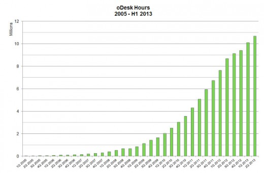 odesk1 hours 520x341 Freelancing is the new normal: oDesk and the future of the workforce marketplace