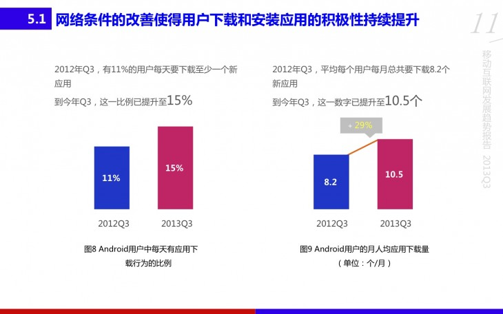 Baidu2 730x456 Report: China has 270m Android users   thats nearly 30% of global Android activations to date