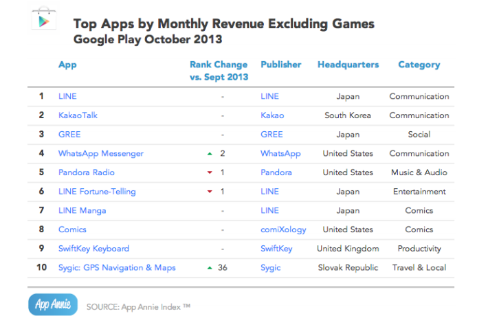 Screen shot 2013 11 20 at PM 06.50.54 App Annie report: iOS customization apps gain popularity, as chat apps rake in the money