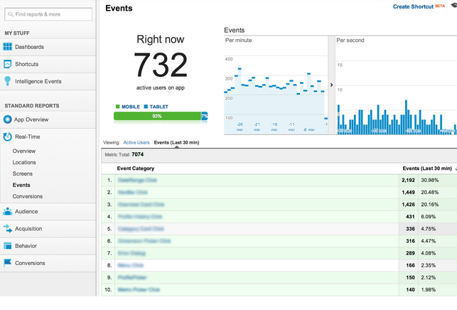 app events Google launches Analytics Real Time events and conversions reports out of beta