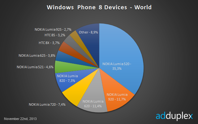 clip image0023 Nokia now controls 90% of the Windows Phone 8 market, with the low end Lumia 520 grabbing over 35% share