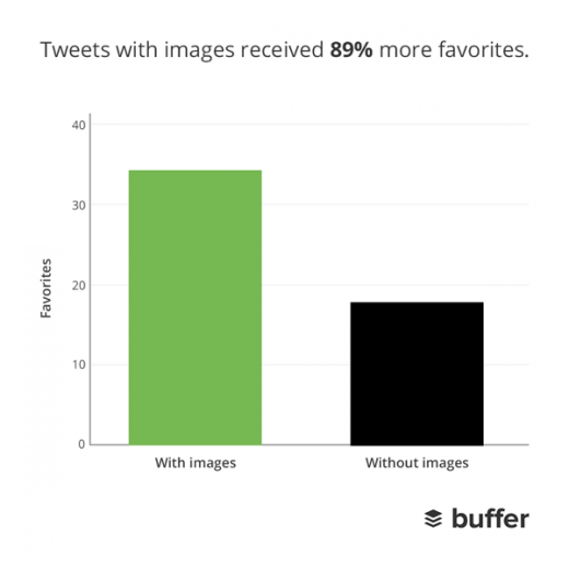 favs 520x520 How Twitter's new expanded images increase clicks, retweets and favorites