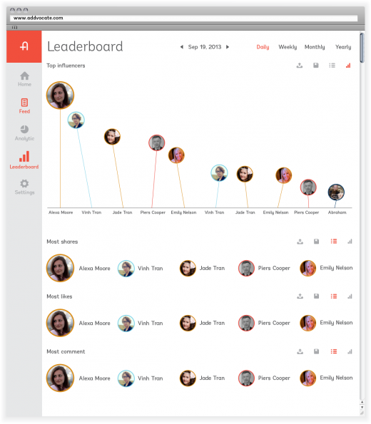 leaderboard 11 520x595 Addvocate to launch refresh of its employee advocacy platform and integrate with Salesforce Chatter