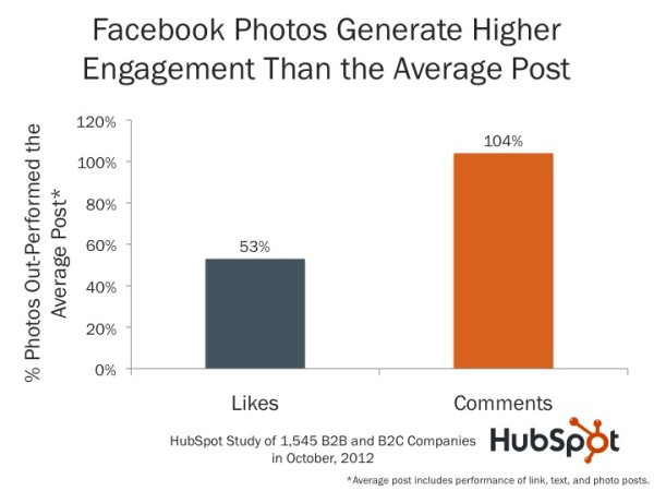 more engaging Facebook page image posts 7 powerful Facebook statistics you should know for a more engaging Facebook page