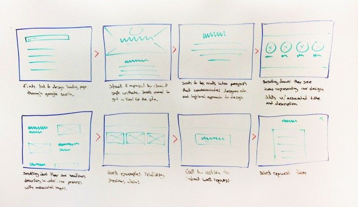 storyboard 730x423 The Product Design Sprint: A 5 phase step to kick off your next big project