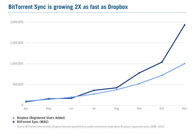BitTorrent Sync Growth BitTorrent doubles Sync userbase to 2 million in a month, says its growing twice as fast as Dropbox did